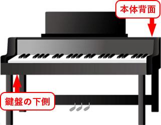 ピアノ買取査定時の種類、モデル、製造年の見方